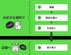 〇眼鏡購入の新サービス「CLICK&GO」〇